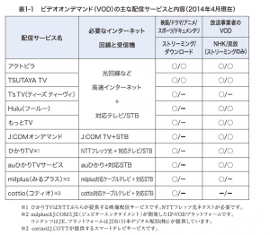 VODの主な配信サービスと内容